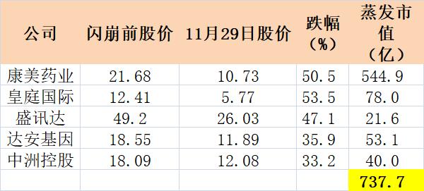 千亿康美崩盘背后:疑是潮汕帮坐庄 市值蒸发超700亿