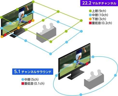 日本NHK播放8K 22.2声道节目《2001:太空漫游》