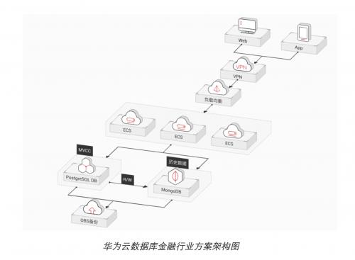 华为云数据库推出 PostgreSQL 增强版新功能