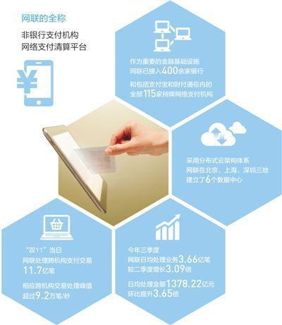 网联接入115家持牌网络支付机构 让电子钱包更安全