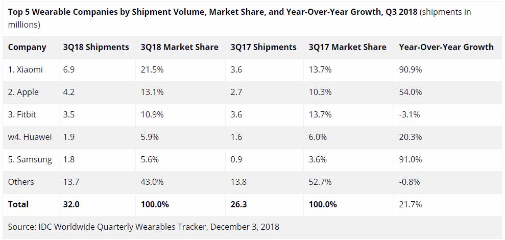 IDC报告:全球可穿戴市场增长巨大,小米21.5%力压苹果