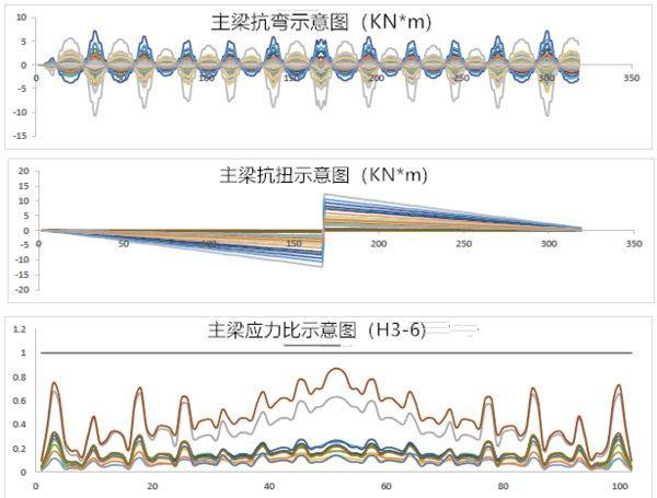 图1 – 主梁的典型曲曲与扭转载荷以及现在批准答力(来自中信博特有ArrowOne组织计算柔件)
