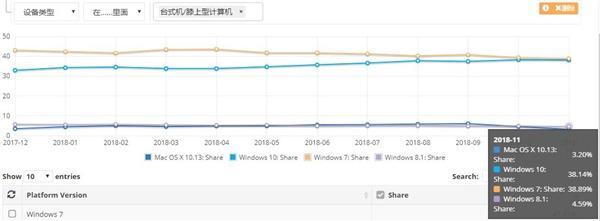 Win10市场份额逼近Win7 将成第一大桌面系统
