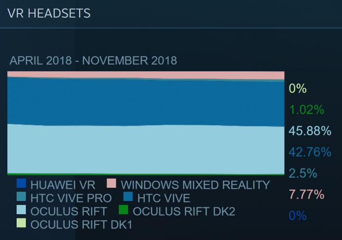 11月Steam硬件报告之VR头显:WMR设备占比小幅上升