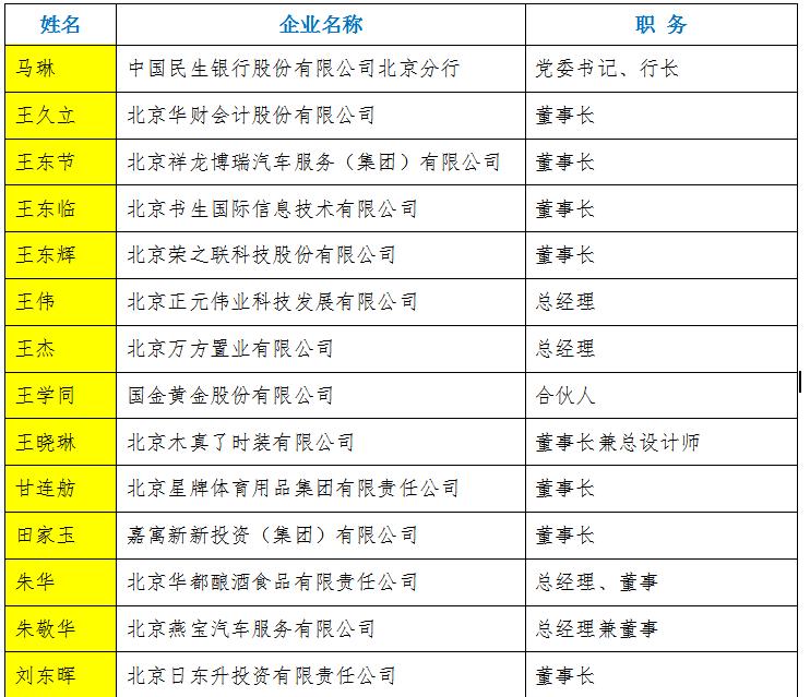 2017-2018年北京优秀(创业)企业家公示