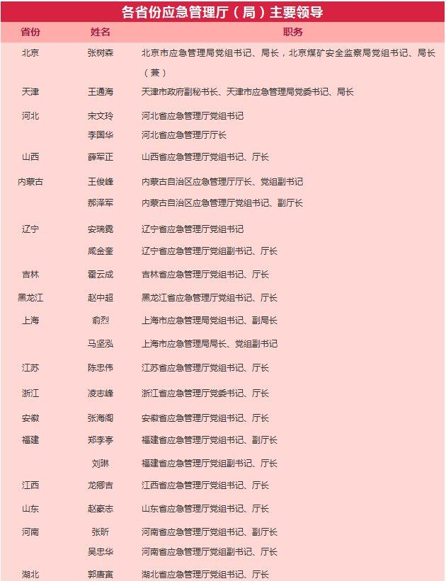 31个省份应急管理厅(局)相继挂牌:主要领导亮相