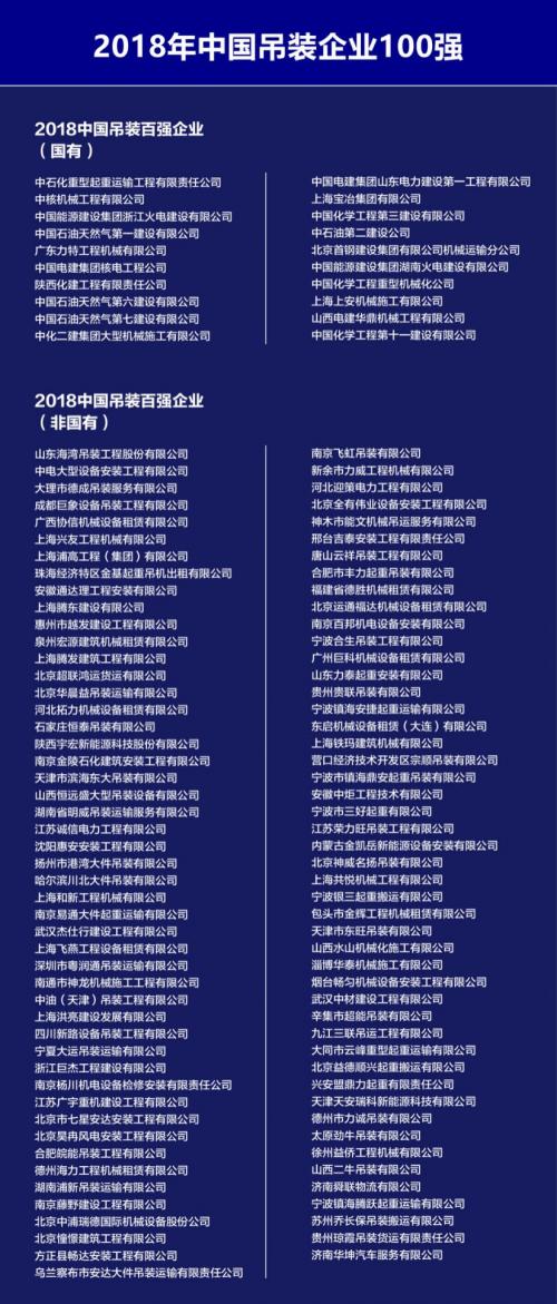 2018年中国吊装企业100强榜单发布