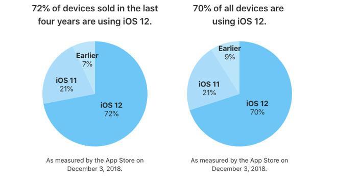 苹果公布最新数据:iOS 12安装率已达70%