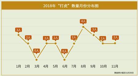 """2018中纪委""""打虎图鉴"""":六大特点 七个""""第一"""""""