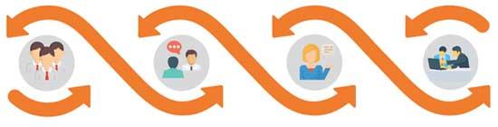 """德司达与互助同伴创建可连续生长的""""双赢""""干系"""