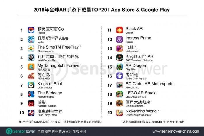 2018年全球AR手游排行榜:《宝可梦GO》领衔
