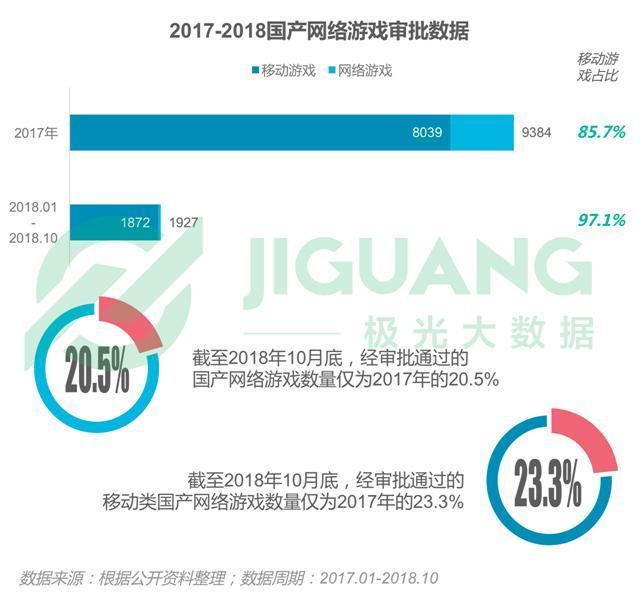极光大数据:2018手机游戏行业年度数据盘点