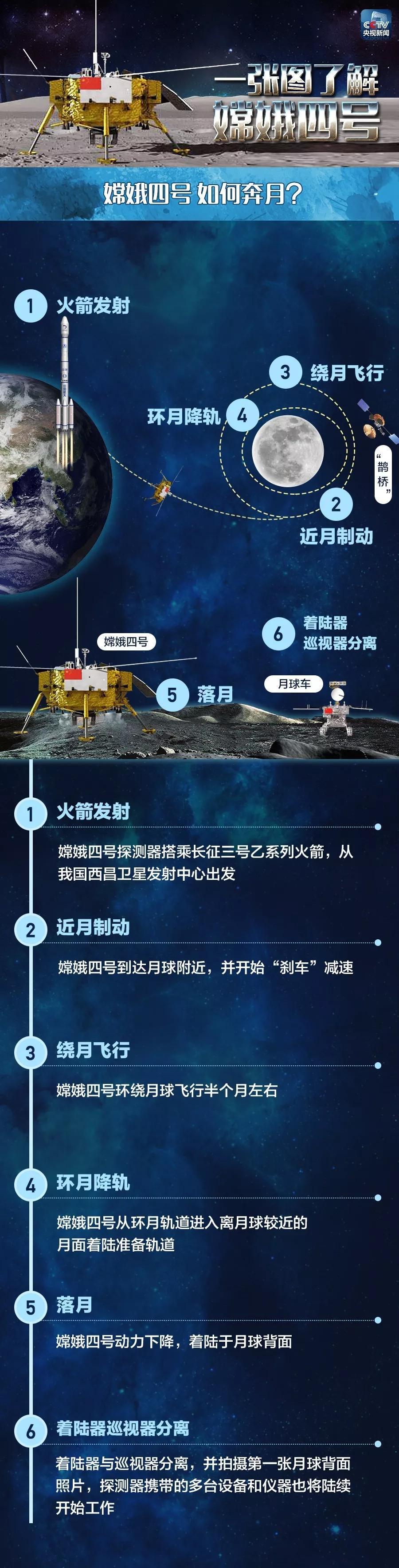 人类史上首次月球背面之旅!嫦娥四号的行程被安排得明明白白……