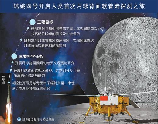 嫦娥四号,为何要去月球背面