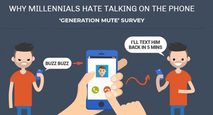 为何千禧一代喜欢手机且讨厌手机通话呢?