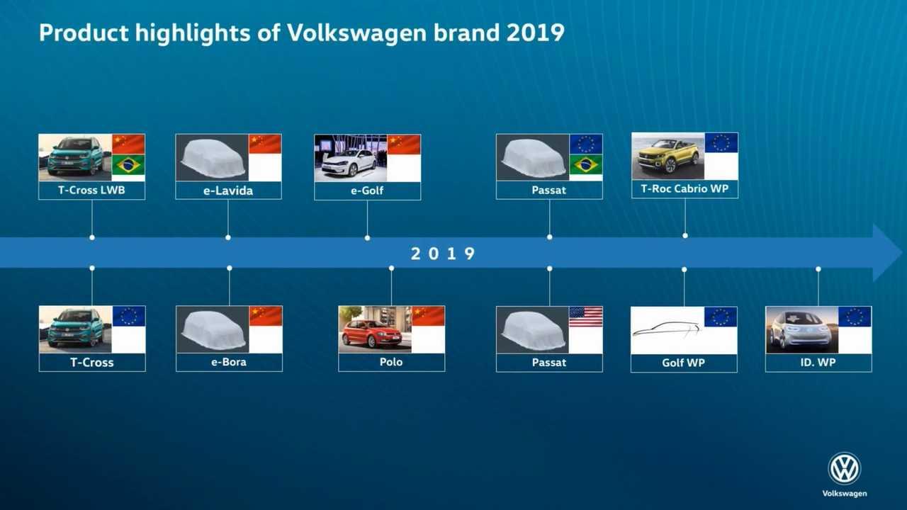 群众品牌年会先容2019年产物门路图 公布新高尔夫草图