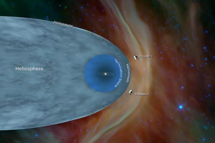 旅行者2号进入星际空间 但脱离太阳系还需3万年