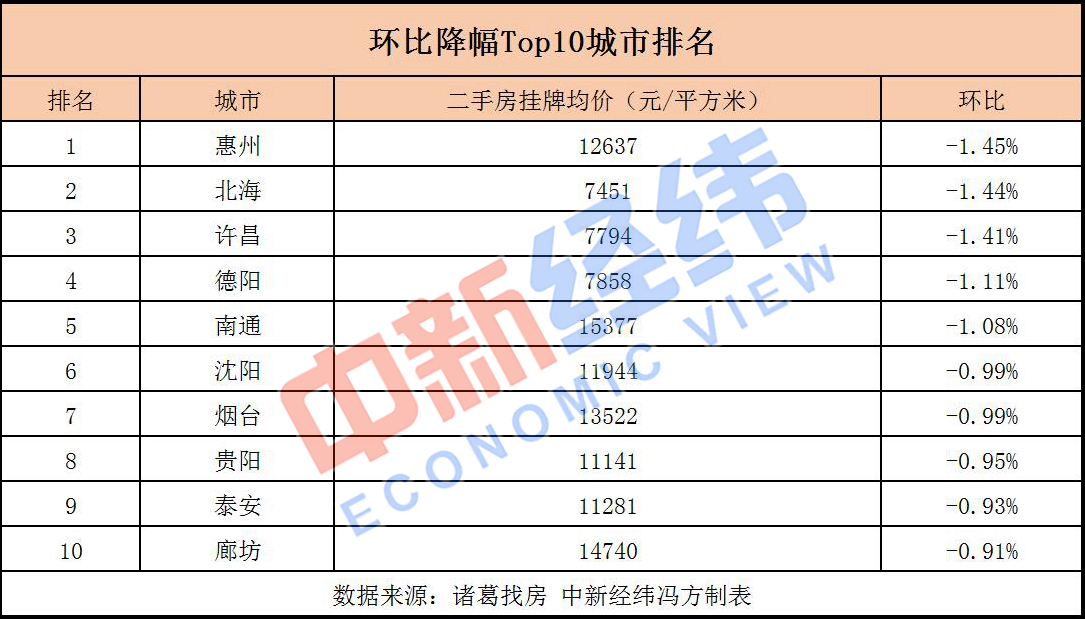 近七成重点城市二手房价下跌 广东这个市跌幅居首