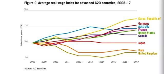 全球工资排行榜出炉,垫底的和冠军差了近100倍