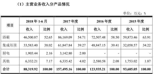 奥普家居闯关IPO:经销商退网家数猛增