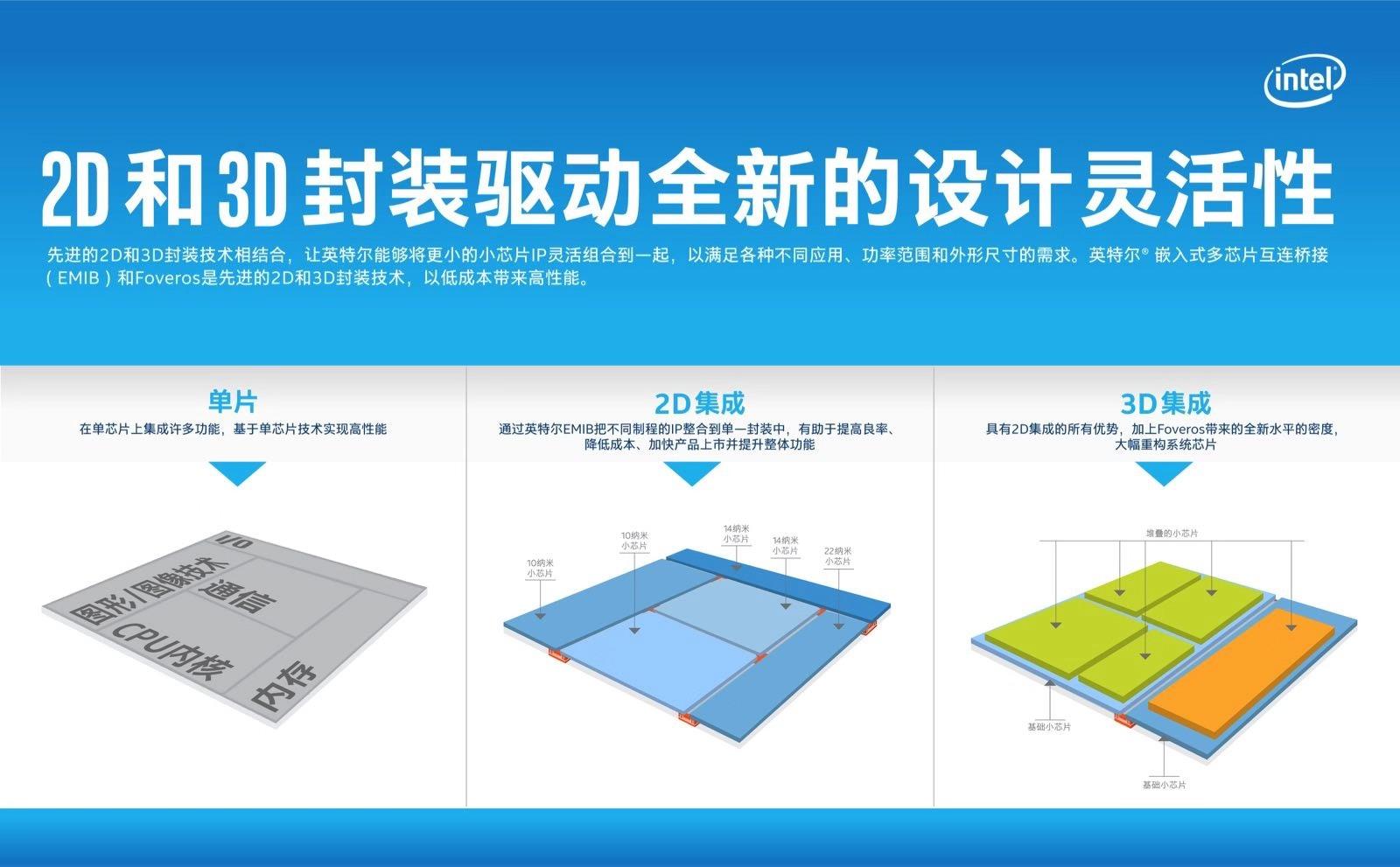 英特尔展示下一代架构和3D封装技术 推动战略转变