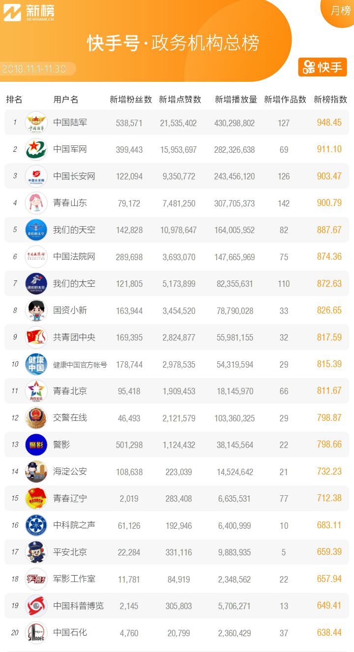 """快手政务号11月榜来袭 32亿+播放引爆""""政能量""""传播"""
