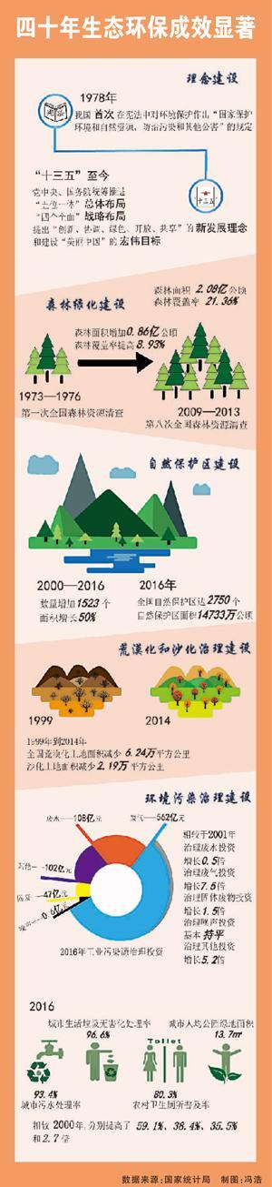 四十年生态环保成效显著
