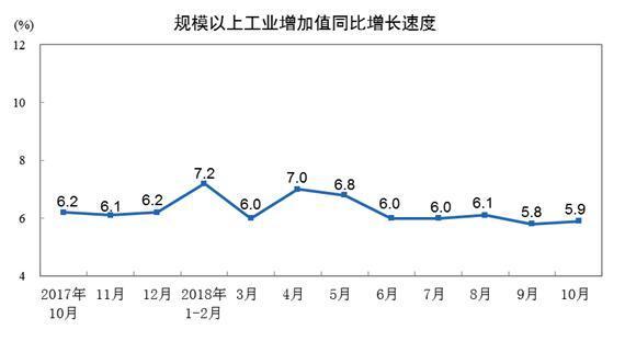 """11月份中国经济""""成绩单""""今日揭晓 消费增速或回升"""