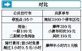 """共享单车""""逼停""""深圳福田公共单车"""