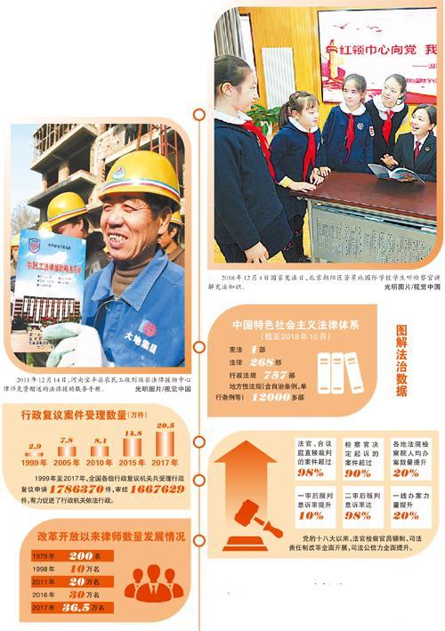 波澜壮阔的中国法治40年
