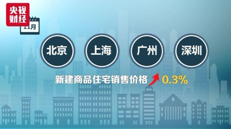 70城最新房价公布!这些城市降了…