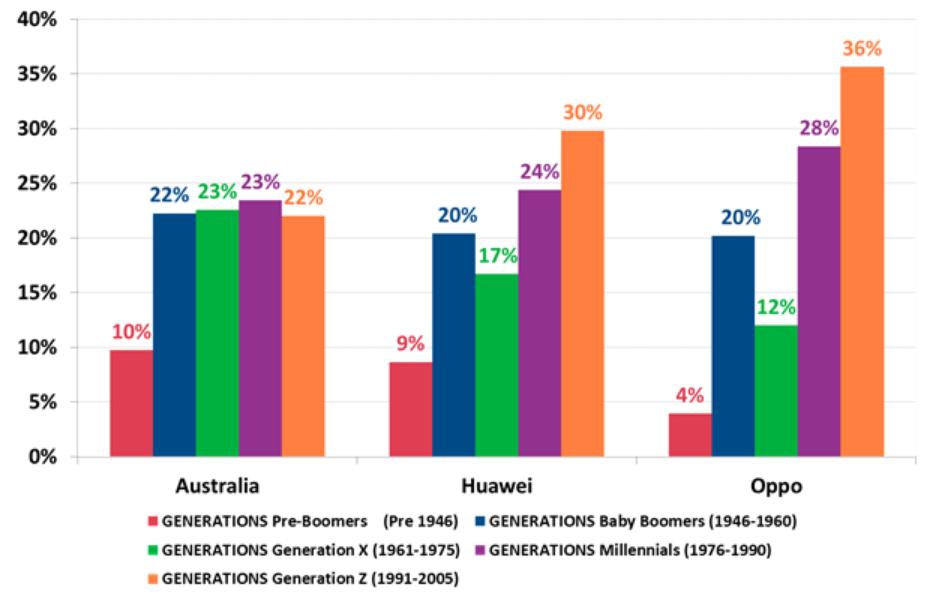 华为OPPO成澳大利亚增速最快手机品牌