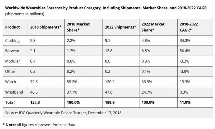 IDC预估:2022年可穿戴出货量将突破1.253亿