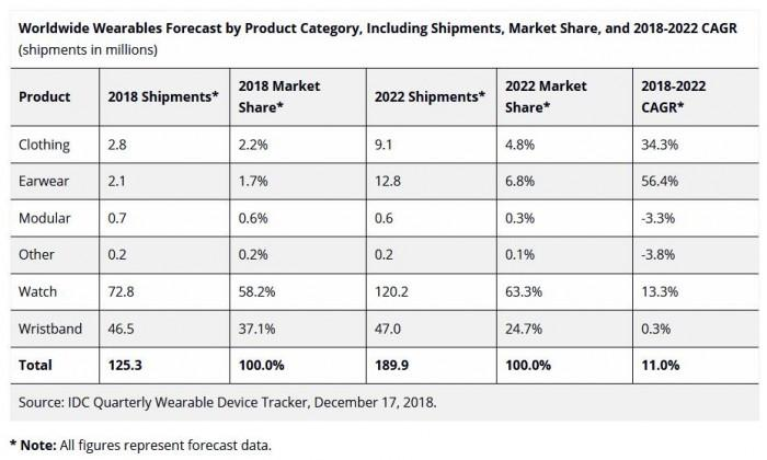 IDC预估2022年可穿戴出货量将突破1.253亿