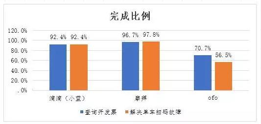 中消协发布企业服务调查报告:ofo 申通评价较差