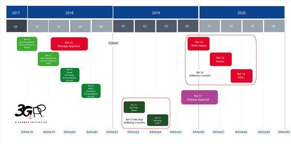 5G标准最终版本推迟3个月完成:前期部署无影响