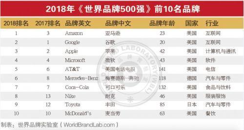 世界品牌500强揭晓:国家电网居中国入选企业一位