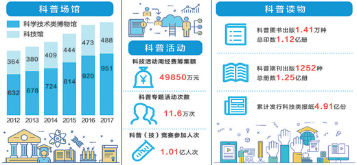 人民日报:平安彩票网部发布2017年度全国科普统计数据