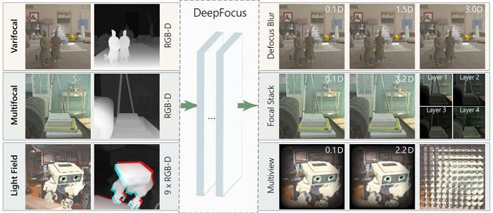 Facebook宣布开源DeepFocus VR研究 为VR头戴式装置带来超逼真的视觉效果