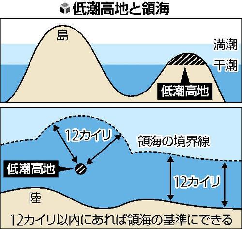 日本要动用无人设备寻找低潮高地 以扩大领海面积