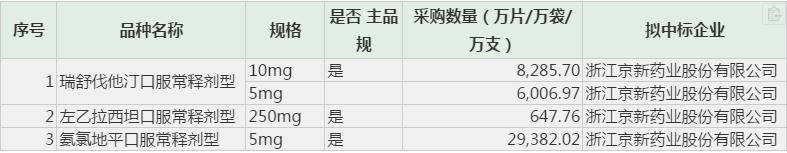 """京新药业低价""""抢食""""市场,仿制药格局生变"""