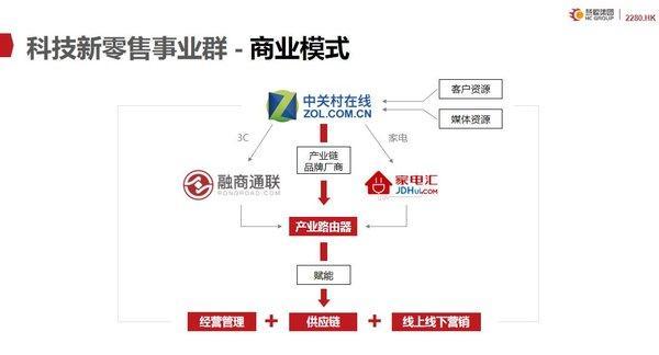 科技新零售事业群 - 商业模式