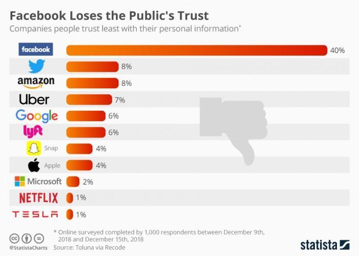 名誉扫地身家缩水 Facebook成美国人最不信任公司
