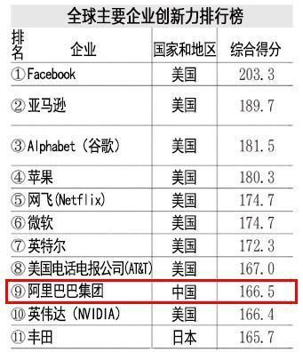 全球创新力企业排行榜:阿里成前十唯一中国公司