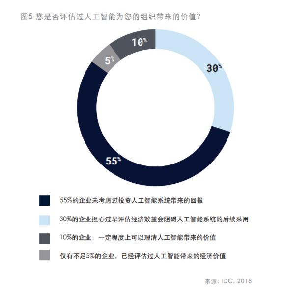 IDC与百度联合发报告:预测2019年AI十大趋势