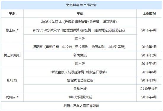 国六化/电动化 曝北汽制造2019新车计划