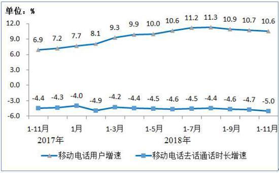 工信部:2018年11月移动短信业务量同比增长