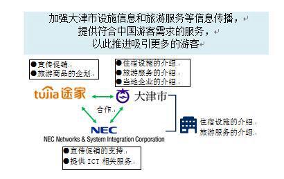 日本大津市与途家、NESIC签订旅游合作协议