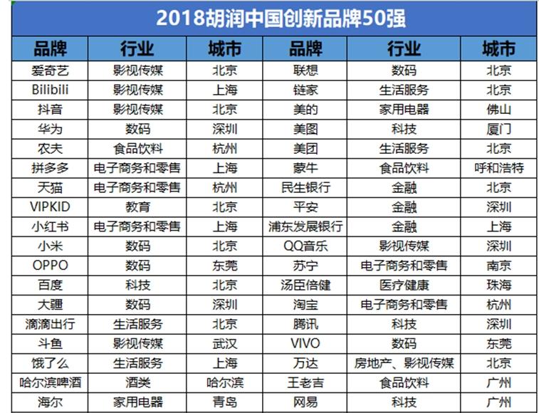 胡润2018中国创新品牌50强:华为、VIPKID、小米登榜