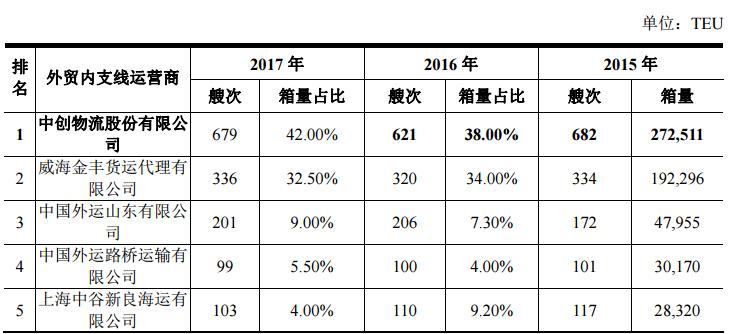 中创物流盈利增速连年下滑,关联交易助青岛港获暴利